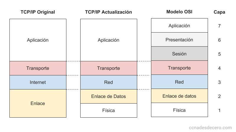 El modelo OSI y su evolución