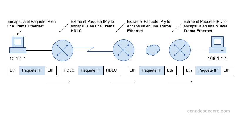 Ques es ARP y Cómo funciona ARP - Resolución de dirección MAC con ARP