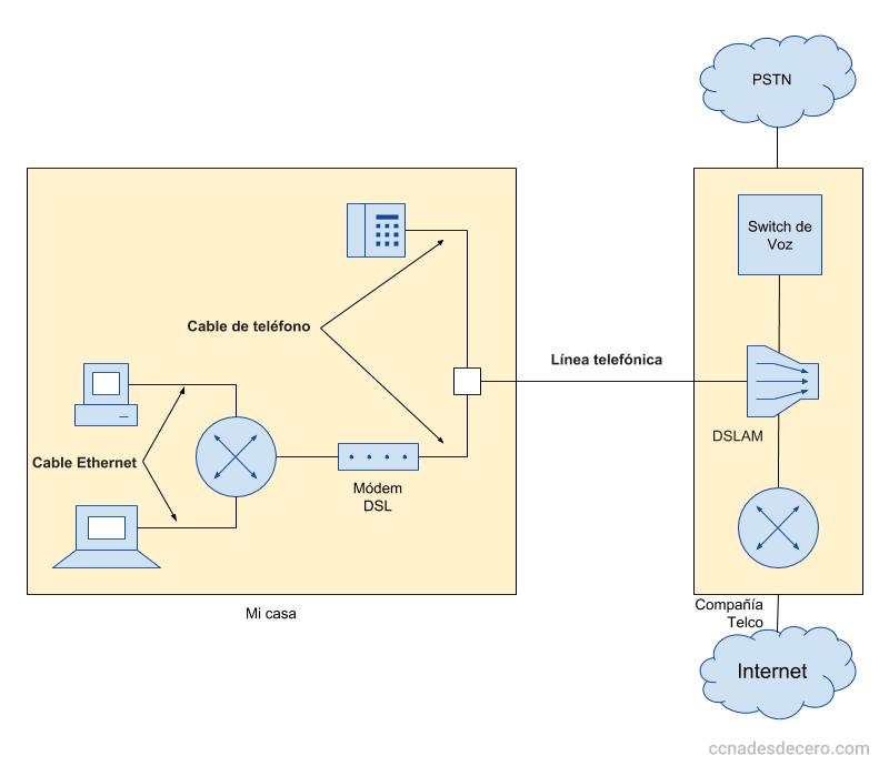 Conexión de acceso a Internet a través del Módem ADSL