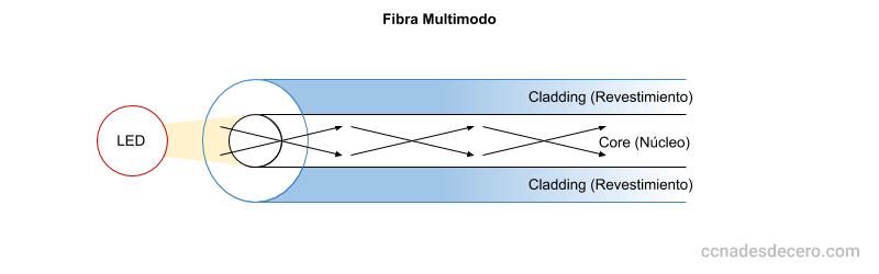 Transmisión en Fibra Multimodo con Reflexión Interna