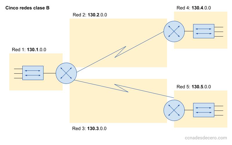 ¿Qué es una subred? - Ejemplo de Redes clase B