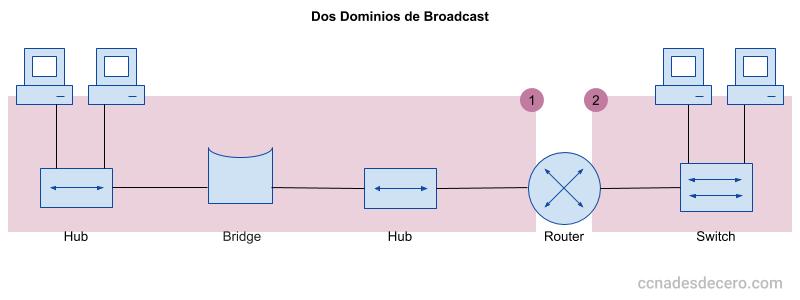 Dos Dominios de Broadcast separados por un router