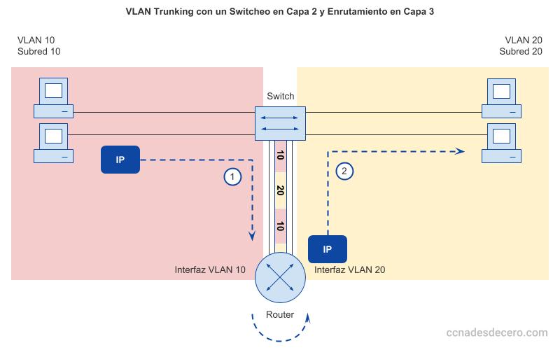 VLAN Trunking con un Switcheo en Capa 2 y Enrutamiento en Capa 3