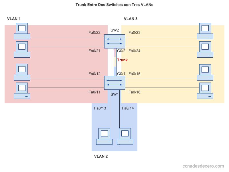 Ejemplo de red con dos switches con trunk y tres VLANS