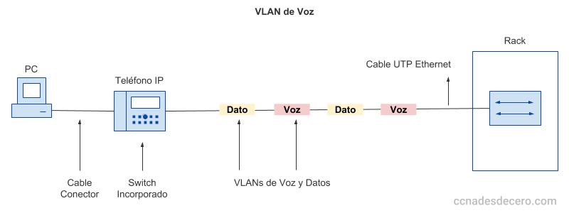 VLAN de Voz y Datos