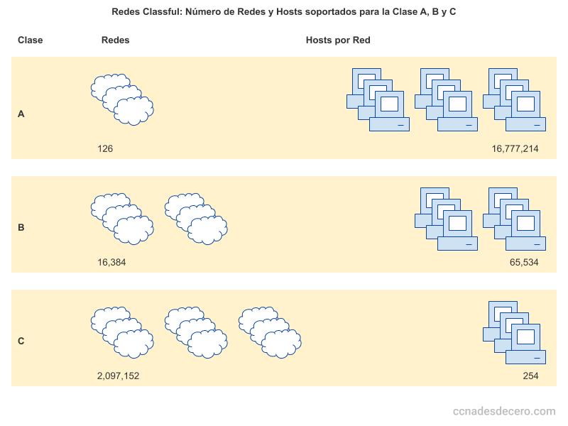 Redes Classful: Número de Redes y Hosts soportados para la Clase A, B y C