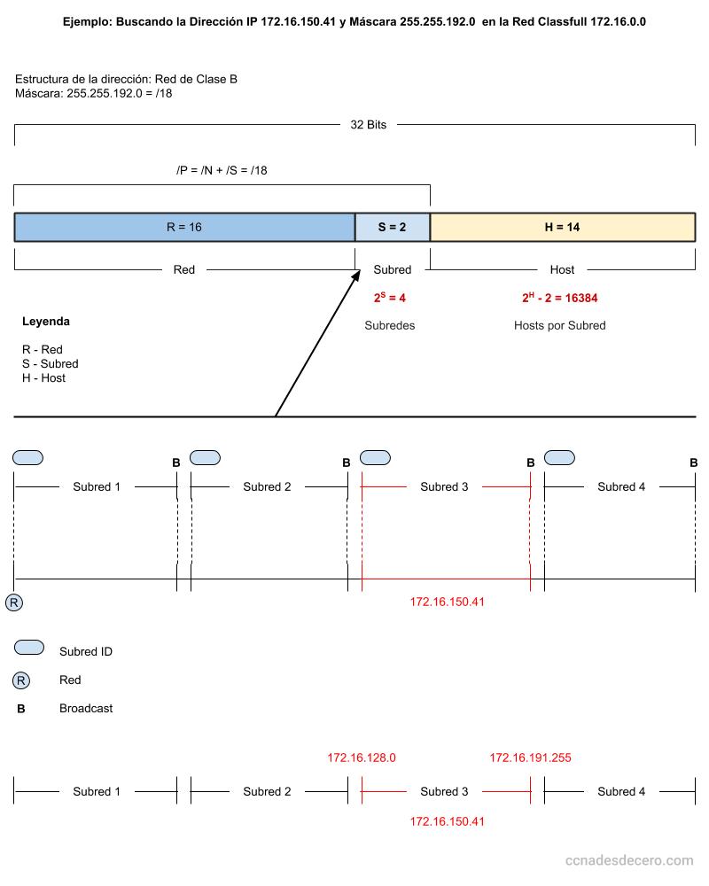 Analizar las Subredes Existentes para la Red 172.16.0.0 con máscara /18
