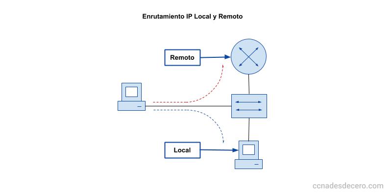 Enrutamiento IP Local y Remoto