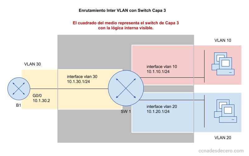 Enrutamiento Inter VLAN