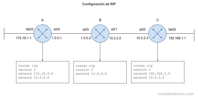 Ejemplo: Cómo configurar RIP versión 2