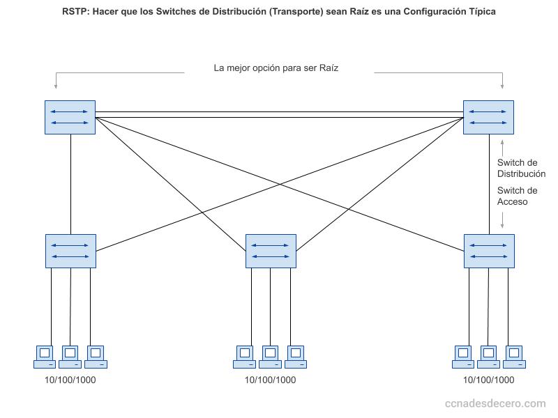 RSTP: Switches de Distribución Raíz es una Configuración Típica