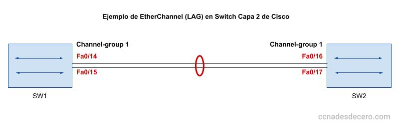 Cómo Configurar EtherChannel en un Switch Capa 2