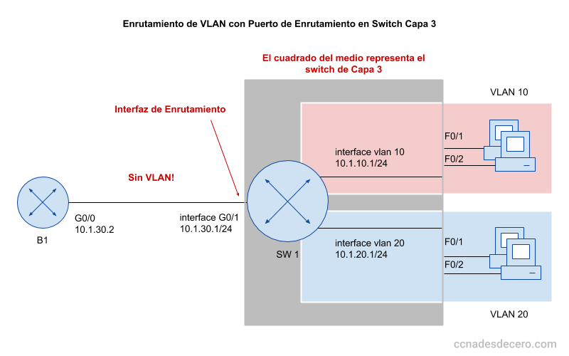 Configurar Interfaz de Enrutamiento en Switch de Capa 3