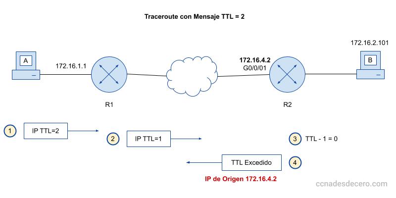 Cómo funciona el comando traceroute