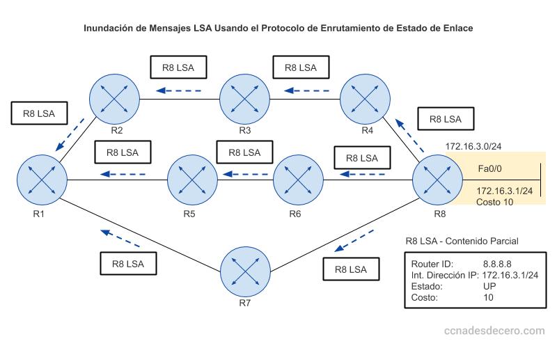 Inundación de mensajes LSA en usando un protocolo de enrutamiento de Estado de Enlace