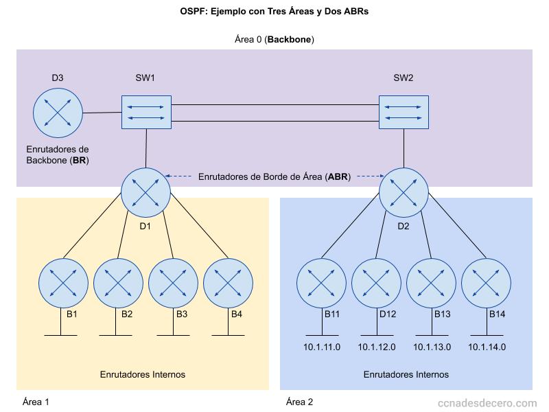 Ejemplo de Áreas de OSPF (Multiáreas )