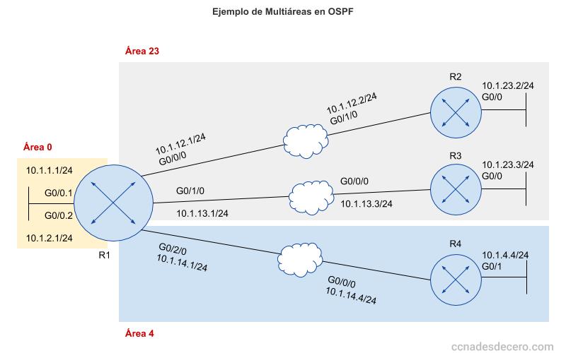Multiáreas en OSPF