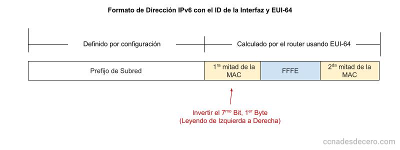 Cómo Generar un Interface ID Única Usando el Modificador EUI-64