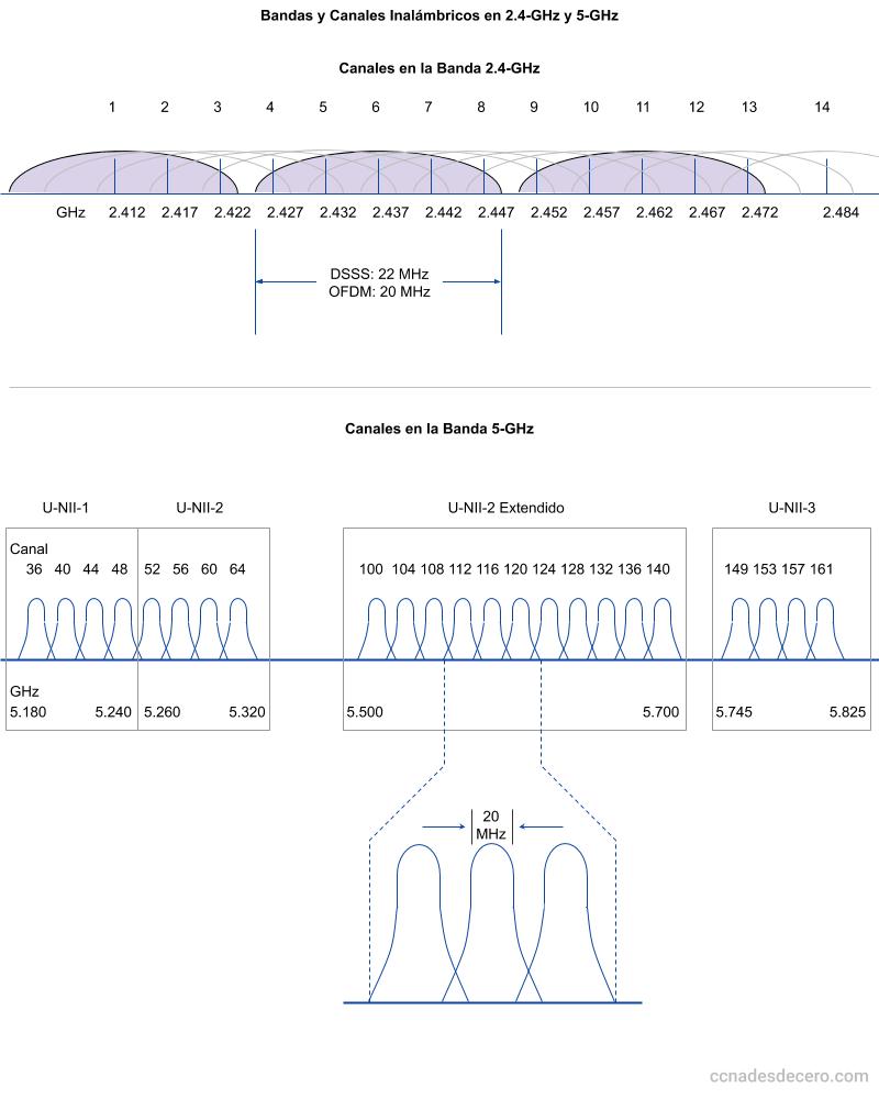 Bandas y Canales Inalámbricos en 2.4-GHz y 5-GHz