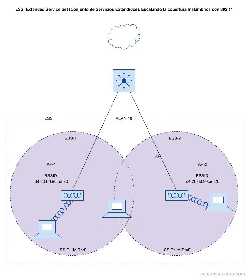 ESS: Extended Service Set (Conjunto de Servicios Extendidos). Escalando la cobertura Inalámbrica con 802.11
