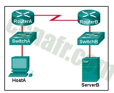 ITN (Version 7.00) - Examen sur la connectivité des réseaux de base et les communications - réponses 02