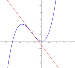 Inflection point curve
