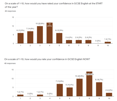 Graphs showing impact on students' perceptions of their ability to achieve