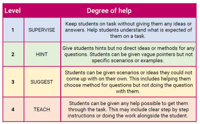 Extract from the LSA working guide