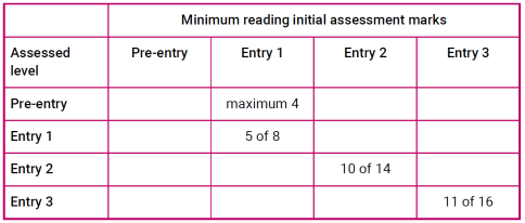 Image showing minimum reading initial assessment marks