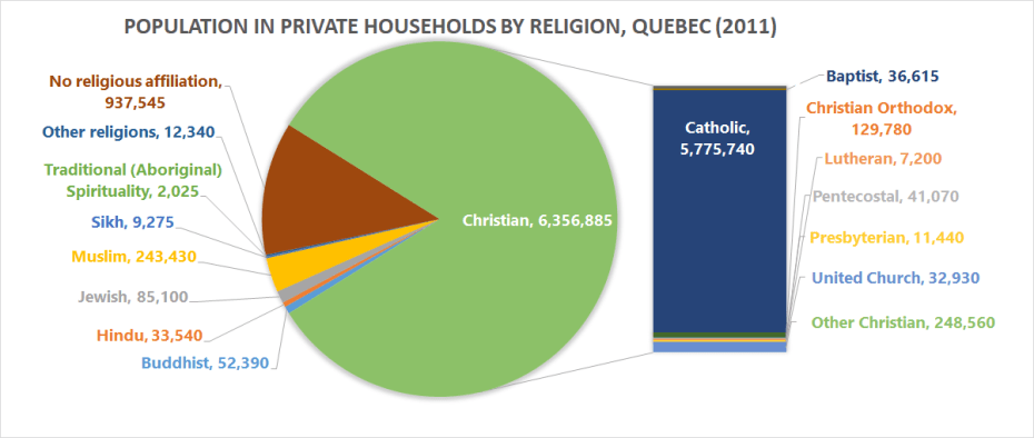 Total population in private households by religion, in QC (2011)