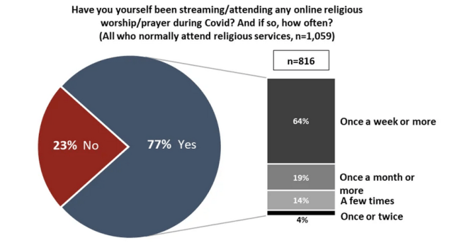 """A graph titled, """"Have you yourself been streaming/attending any online religious worship/prayer during Covid?"""""""