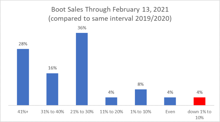 Boot Sales