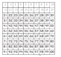 Go-Math-Grade-1-Chapter-6-Answer-Key-Count and Model Numbers-7