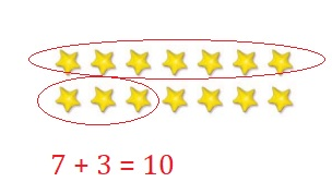 Go-Math-Grade-1-Chapter-8-Answer-Key-Two-Digit-Addition-and-Subtraction-Two-Digit-Addition-and-Subtraction-Show-What-You-Know-Add-and-Subtract-Count-Groups-to-20-Question-2
