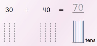 Go-Math-Grade-1-Chapter-8-Answer-Key-Two-Digit-Addition-and-Subtraction-Two-Digit-Addition-and-Subtraction-Show-What-You-Know-Lesson-8.2-Add-Tens-Model-and-Draw