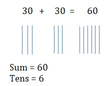 Go-Math-Grade-1-Chapter-8-Answer-Key-Two-Digit-Addition-and-Subtraction-Two-Digit-Addition-and-Subtraction-Show-What-You-Know-Lesson-8.2-Add-Tens-share-and-show-Question-2