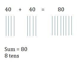Go-Math-Grade-1-Chapter-8-Answer-Key-Two-Digit-Addition-and-Subtraction-Two-Digit-Addition-and-Subtraction-Show-What-You-Know-Lesson-8.2-Add-Tens-share-and-show-Question-5