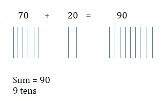 Go-Math-Grade-1-Chapter-8-Answer-Key-Two-Digit-Addition-and-Subtraction-Two-Digit-Addition-and-Subtraction-Show-What-You-Know-Lesson-8.2-Add-Tens-share-and-show-Question-6