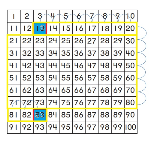 Go-Math-Grade-1-Chapter-8-Answer-Key-Two-Digit-Addition-and-Subtraction-Two-Digit-Addition-and-Subtraction-Show-What-You-Know-Lesson-8.4-Use-a-Hundred-Chart-to-Add-MATHEMATICAL-PRACTICE-Question-5