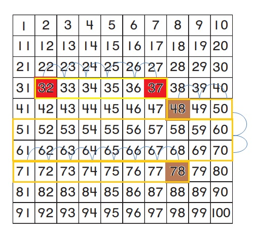 Go-Math-Grade-1-Chapter-8-Answer-Key-Two-Digit-Addition-and-Subtraction-Two-Digit-Addition-and-Subtraction-Show-What-You-Know-Lesson-8.4-Use-a-Hundred-Chart-to-Add-ON-your-own