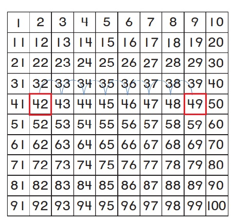 Go-Math-Grade-1-Chapter-8-Answer-Key-Two-Digit-Addition-and-Subtraction-Two-Digit-Addition-and-Subtraction-Show-What-You-Know-Lesson-8.4-Use-a-Hundred-Chart-to-Add-Share-and-Show-Question-1