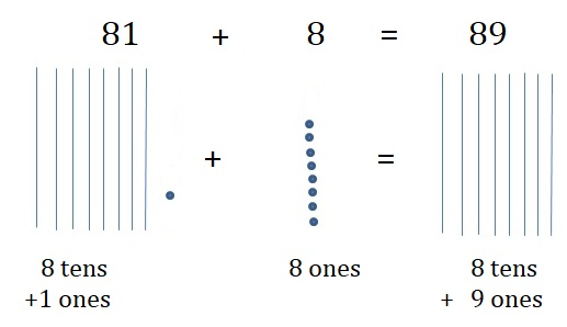 Go-Math-Grade-1-Chapter-8-Answer-Key-Two-Digit-Addition-and-Subtraction-Two-Digit-Addition-and-Subtraction-Show-What-You-Know-Lesson-8.5-Use-Models-to-Add-On-Your-Own-Question-6