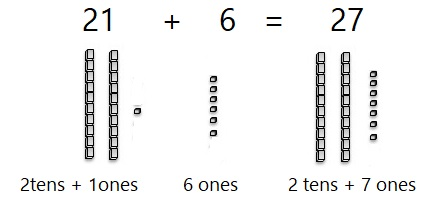 Go-Math-Grade-1-Chapter-8-Answer-Key-Two-Digit-Addition-and-Subtraction-Two-Digit-Addition-and-Subtraction-Show-What-You-Know-Lesson-8.6-Make-Ten-to-Add-Listen-and-Draw