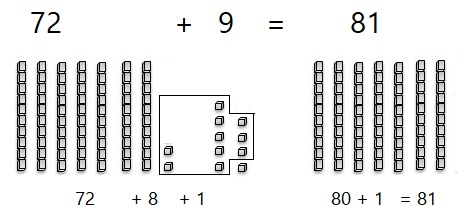 Go-Math-Grade-1-Chapter-8-Answer-Key-Two-Digit-Addition-and-Subtraction-Two-Digit-Addition-and-Subtraction-Show-What-You-Know-Lesson-8.6-Make-Ten-to-Add-ON-YOUR-OWN-Question-3