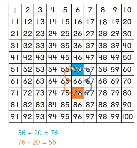 Go-Math-Grade-1-Chapter-8-Answer-Key-Two-Digit-Addition-and-Subtraction-Two-Digit-Addition-and-Subtraction-Show-What-You-Know-Lesson-8.9-Related-Addition-and-Subtraction-Question-1