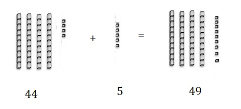 Go-Math-Grade-1-Chapter-8-Answer-Key-Two-Digit-Addition-and-Subtraction-Two-Digit-Addition-and-Subtraction-Show-What-You-Know-Use-Models-to-Add-Homework-Practice -8.5-Question-1