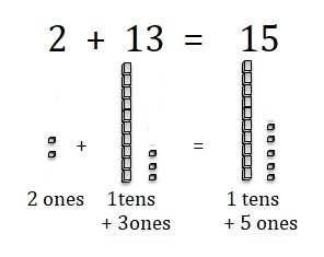 Go-Math-Grade-1-Chapter-8-Answer-Key-Two-Digit-Addition-and-Subtraction-Two-Digit-Addition-and-Subtraction-Show-What-You-Know-Use-Models-to-Add-Homework-Practice -8.5-Question-5
