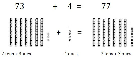 Go-Math-Grade-1-Chapter-8-Answer-Key-Two-Digit-Addition-and-Subtraction-Two-Digit-Addition-and-Subtraction-Show-What-You-Know-Use-Models-to-Add-Homework-Practice -8.5-Question-6