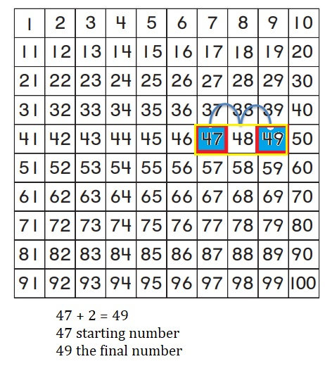 Go-Math-Grade-1-Chapter-8-Answer-Key-Two-Digit-Addition-and-Subtraction-Two-Digit-Addition-and-Subtraction-Show-What-You-Know-Use-a-Hundred-Chart-to-Add-Homework-&-Practice-8.4-Question-1