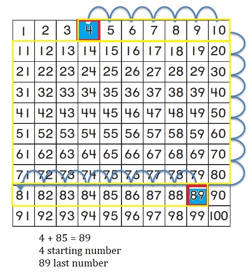 Go-Math-Grade-1-Chapter-8-Answer-Key-Two-Digit-Addition-and-Subtraction-Two-Digit-Addition-and-Subtraction-Show-What-You-Know-Use-a-Hundred-Chart-to-Add-Homework-&-Practice-8.4-Question-4